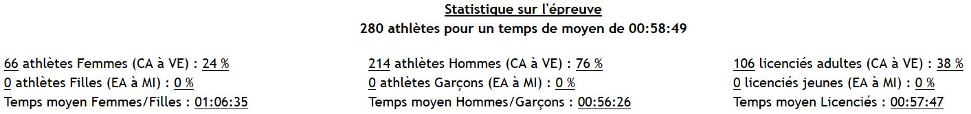 Stat Gournerie
