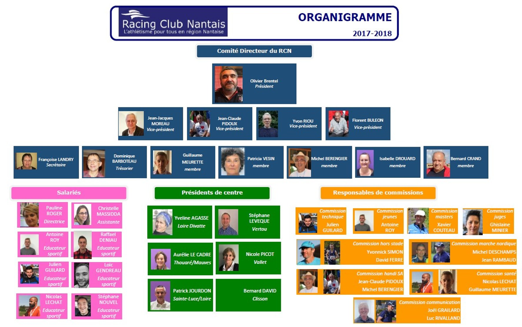Organigramme Photos RCN 2017 2018